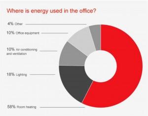 Energy Pie Chart